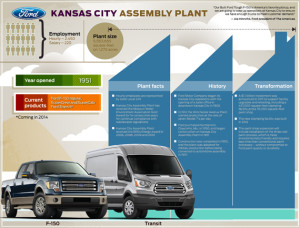 Click this image for a PDF from Ford with more details on the Kansas City Assembly Plant