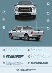 2015 Ford F-150 Aerodynamics Infographic