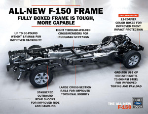 2015 Ford F-150 Frame Infographic