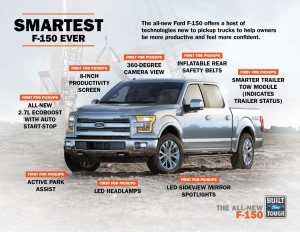 2015 Ford F-150 Technology Infographic